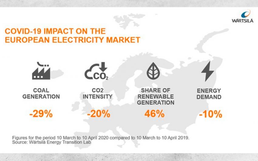 Según el análisis de Wärtsilä: Las respuestas europeas a Covid-19 aceleran la transición energética en una década
