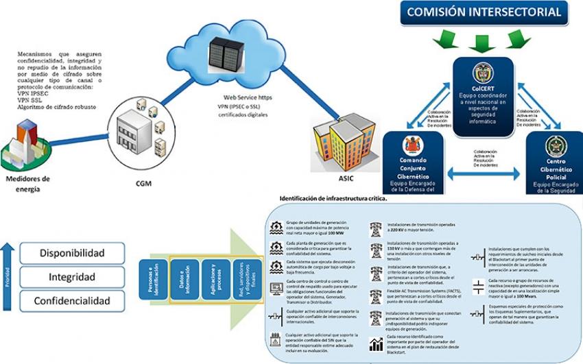Ciberseguridad en Smart Grids: oportunidad de integrar nuevas tecnologías en Colombia.