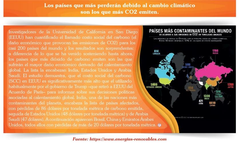 Los países que más perderán debido al cambio climático son los que más CO2 emiten