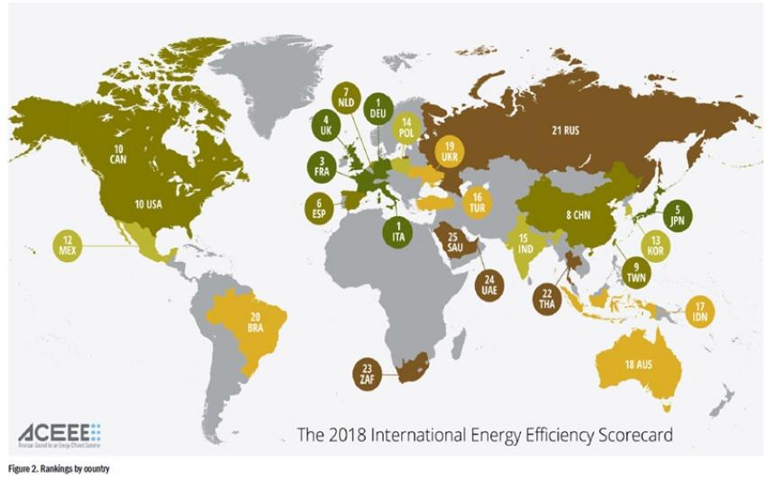 Panorama Mundial de la Eficiencia Energética