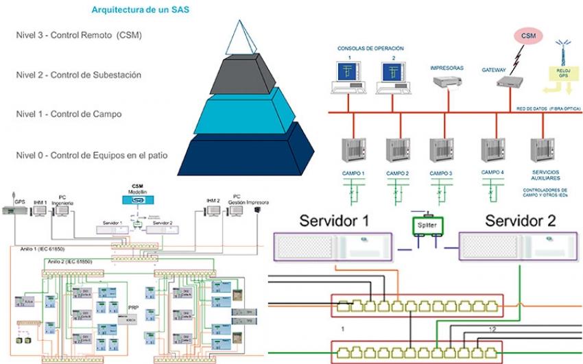 Estandarización de una plataforma de SAS para el manejo óptimo del Cápex y Ópex en el ciclo de vida del activo