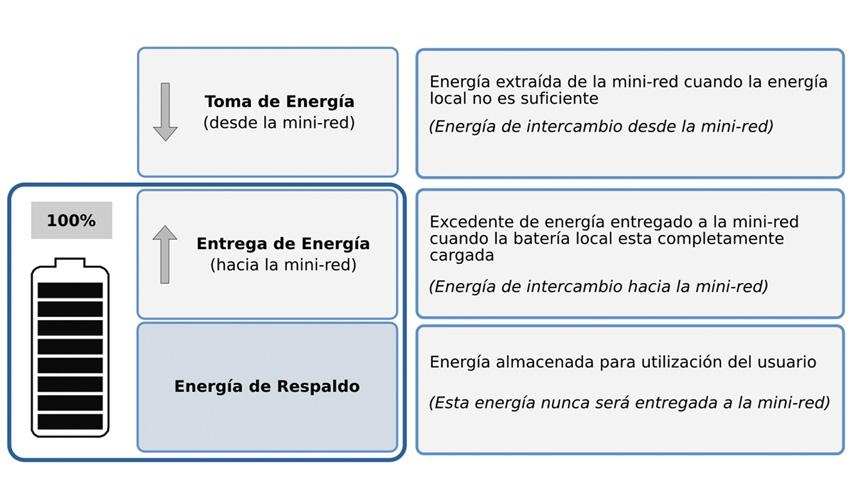 Mini-redes con generación distribuida de energía y control de frecuencia