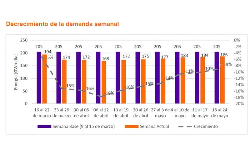 Después de la reactivación de algunos sectores, XM presenta comportamiento de la demanda de energía en Colombia