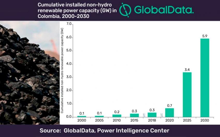 GlobalData asegura que Colombia aumentará su capacidad renovable y la generación con carbón