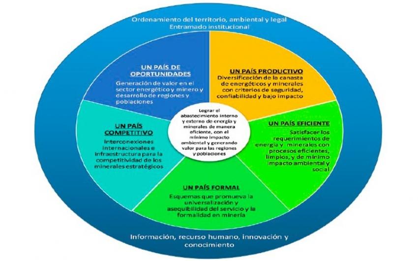 Lineamiento del nuevo Plan Energético Nacional